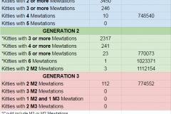 MeowtationStatistics